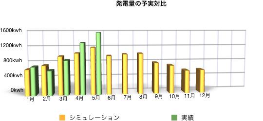 Solaract 201605 03