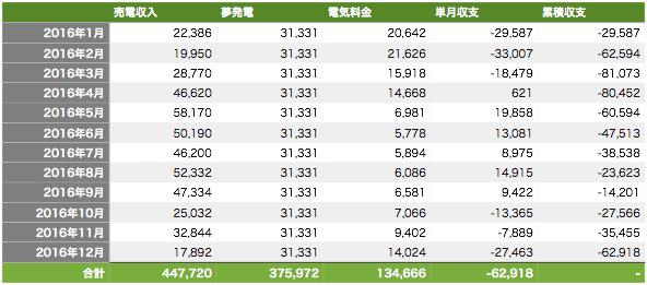 2016年の電気料金込みの返済表