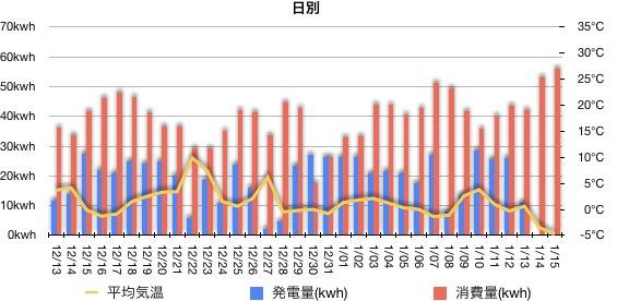 今月の発電量と消費量の推移