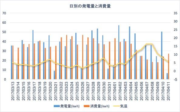日別の発電量と消費量の比較
